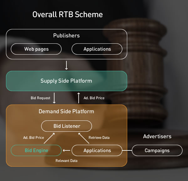 rtb affiliate network