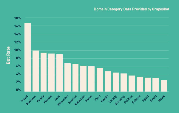ad fraud by domain category