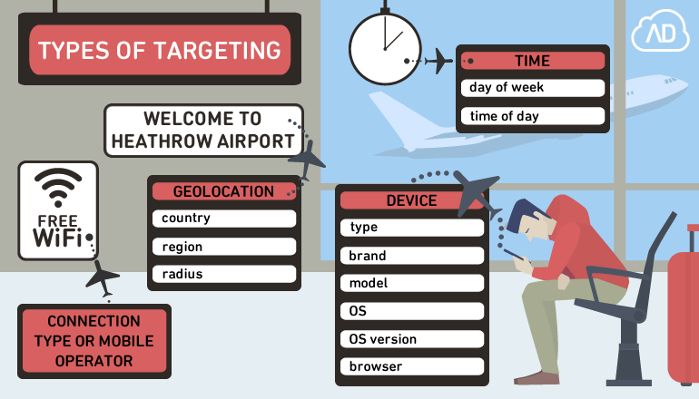 Types of targeting supported by AdCumulus Affiliate Software